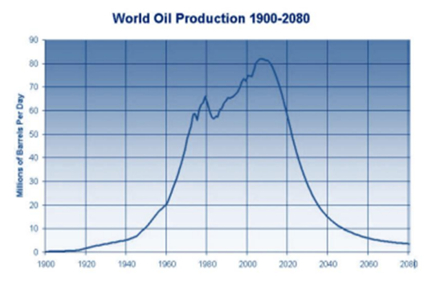 World Oil Production For Past 19th And 20th Centuries