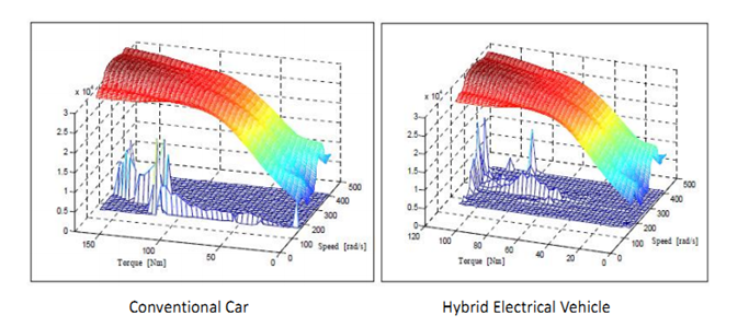 Comparison Of Conventional And Hybrid Cars