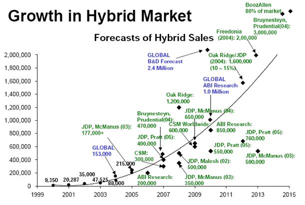 Growth in Hybrid Market